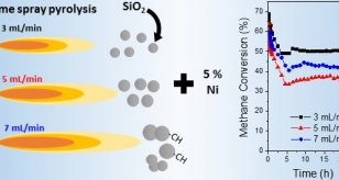 Ni-SiO2 catalyst for the CO2 reforming of Methane: varying support properties by Flame Spray Pyrolysis
