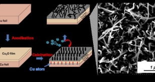Combinatorial Anodisation technique: an alternative way of preparing photoactive thin film for energy application